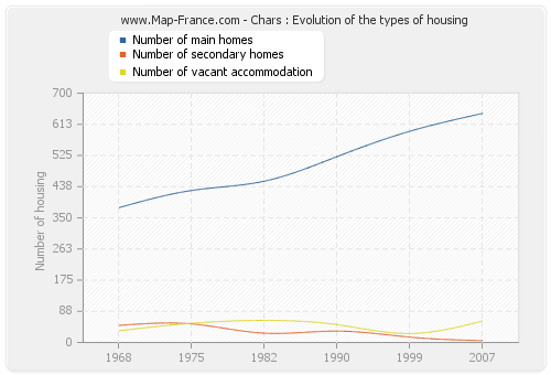 Chars : Evolution of the types of housing