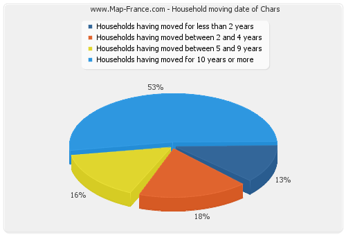 Household moving date of Chars