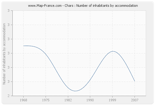 Chars : Number of inhabitants by accommodation