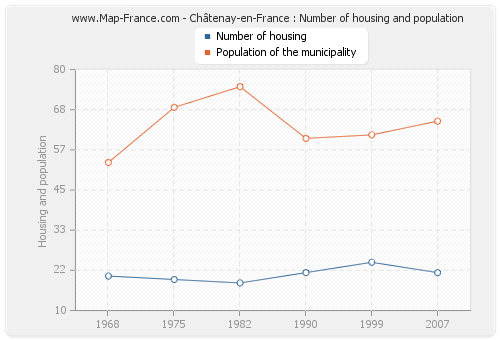 Châtenay-en-France : Number of housing and population