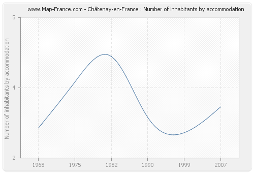 Châtenay-en-France : Number of inhabitants by accommodation