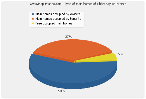 Type of main homes of Châtenay-en-France