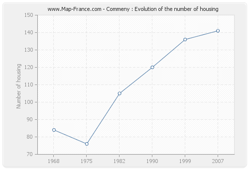 Commeny : Evolution of the number of housing