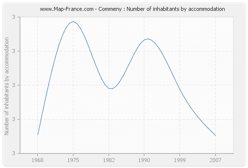 Commeny : Number of inhabitants by accommodation