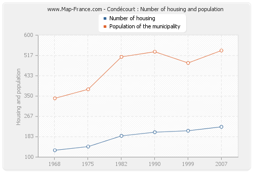Condécourt : Number of housing and population