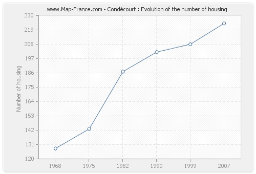 Condécourt : Evolution of the number of housing