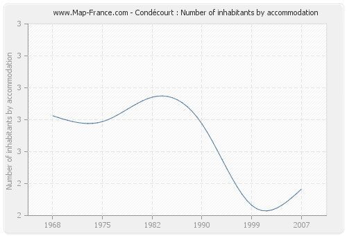 Condécourt : Number of inhabitants by accommodation