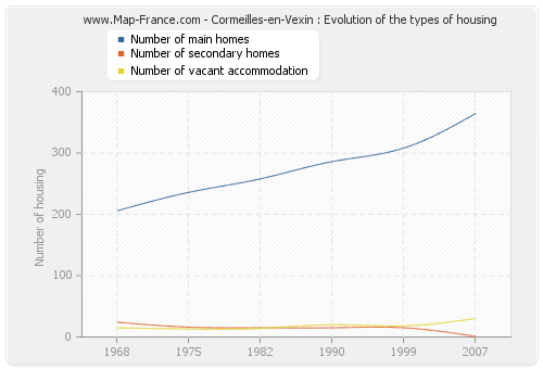 Cormeilles-en-Vexin : Evolution of the types of housing
