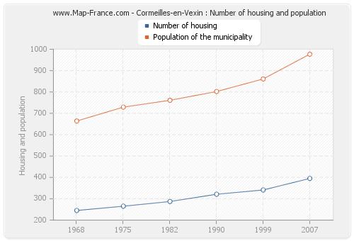 Cormeilles-en-Vexin : Number of housing and population