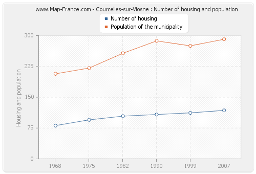 Courcelles-sur-Viosne : Number of housing and population
