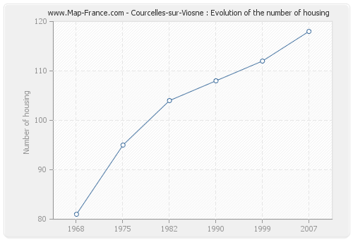 Courcelles-sur-Viosne : Evolution of the number of housing