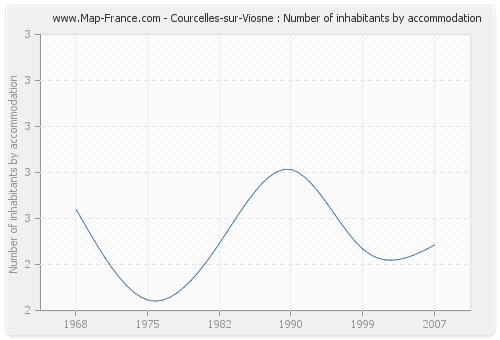 Courcelles-sur-Viosne : Number of inhabitants by accommodation