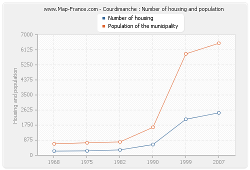 Courdimanche : Number of housing and population