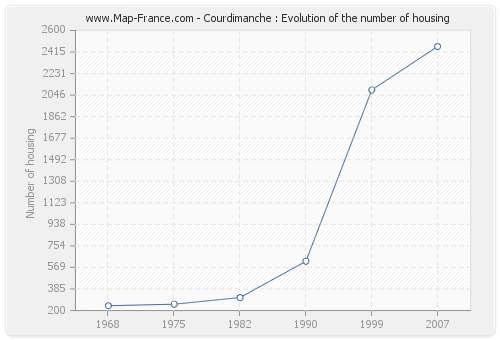 Courdimanche : Evolution of the number of housing
