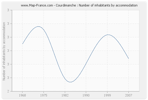 Courdimanche : Number of inhabitants by accommodation