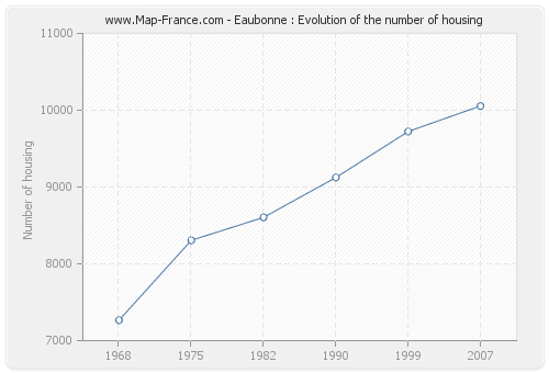 Eaubonne : Evolution of the number of housing