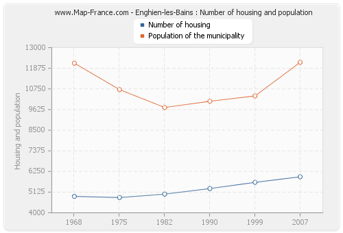 Enghien-les-Bains : Number of housing and population