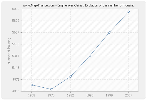 Enghien-les-Bains : Evolution of the number of housing