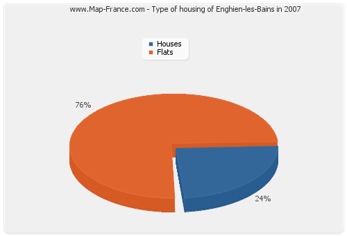 Type of housing of Enghien-les-Bains in 2007