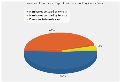 Type of main homes of Enghien-les-Bains
