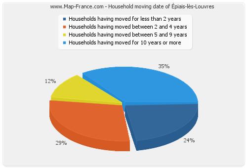 Household moving date of Épiais-lès-Louvres