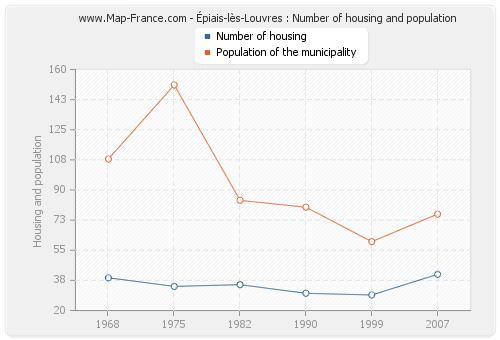 Épiais-lès-Louvres : Number of housing and population