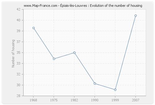 Épiais-lès-Louvres : Evolution of the number of housing