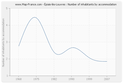 Épiais-lès-Louvres : Number of inhabitants by accommodation