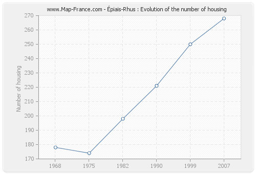 Épiais-Rhus : Evolution of the number of housing