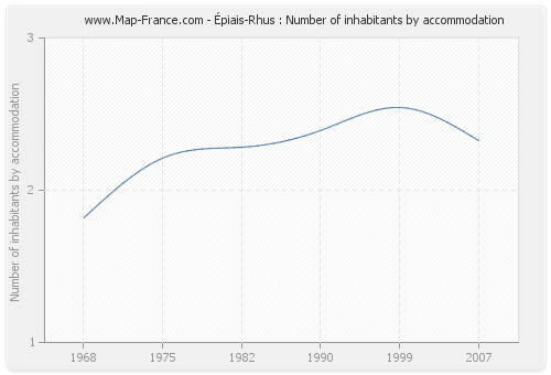 Épiais-Rhus : Number of inhabitants by accommodation