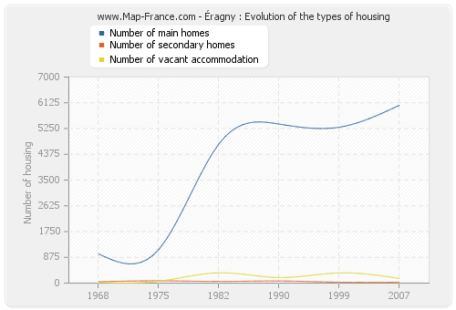 Éragny : Evolution of the types of housing