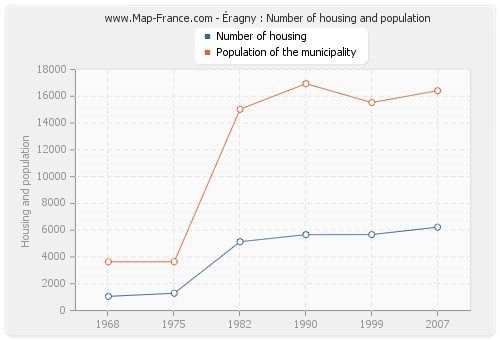 Éragny : Number of housing and population