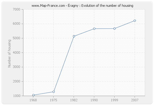 Éragny : Evolution of the number of housing