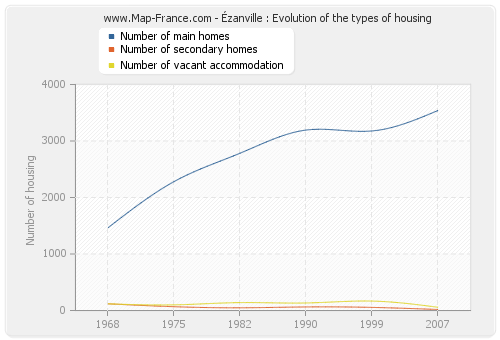 Ézanville : Evolution of the types of housing