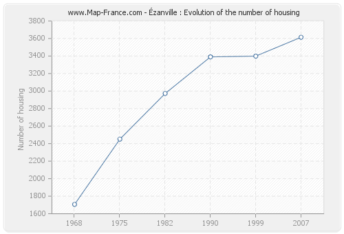 Ézanville : Evolution of the number of housing