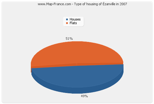 Type of housing of Ézanville in 2007