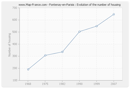 Fontenay-en-Parisis : Evolution of the number of housing