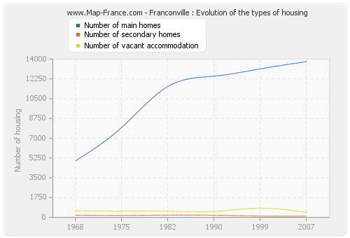Franconville : Evolution of the types of housing
