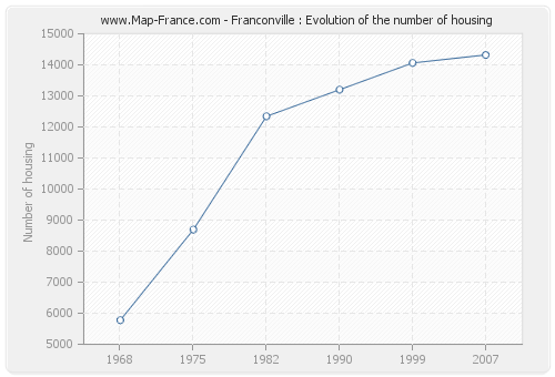 Franconville : Evolution of the number of housing