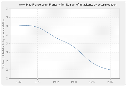 Franconville : Number of inhabitants by accommodation