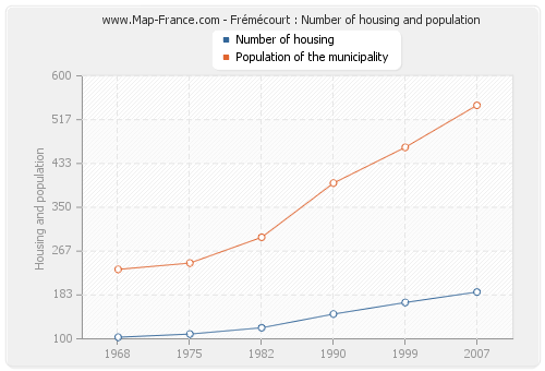 Frémécourt : Number of housing and population