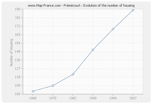 Frémécourt : Evolution of the number of housing