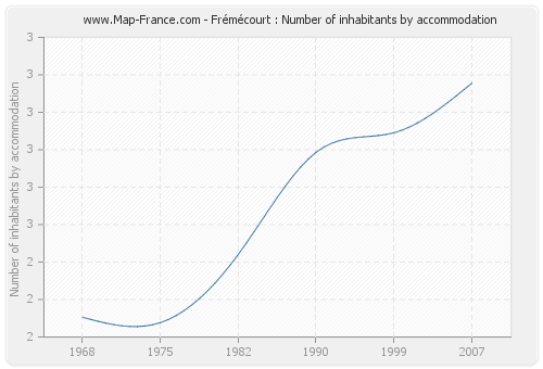Frémécourt : Number of inhabitants by accommodation