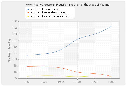 Frouville : Evolution of the types of housing