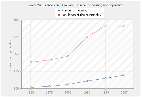 Frouville : Number of housing and population