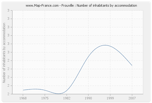 Frouville : Number of inhabitants by accommodation