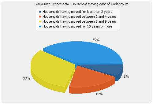 Household moving date of Gadancourt