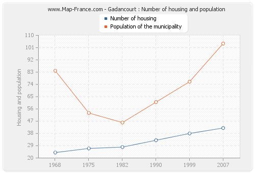 Gadancourt : Number of housing and population