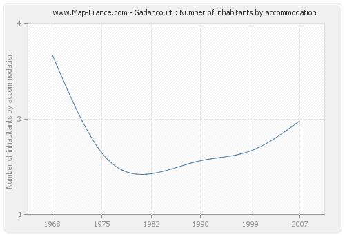 Gadancourt : Number of inhabitants by accommodation