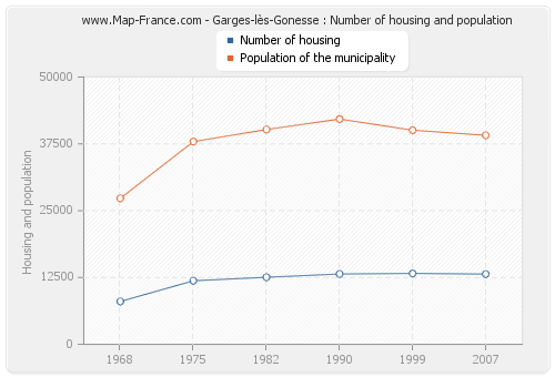 Garges-lès-Gonesse : Number of housing and population